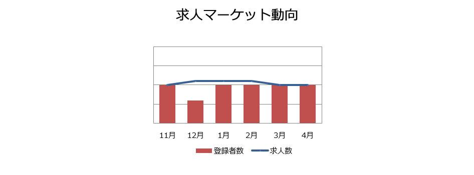 回路設計の求人マーケット動向(2019年5月)