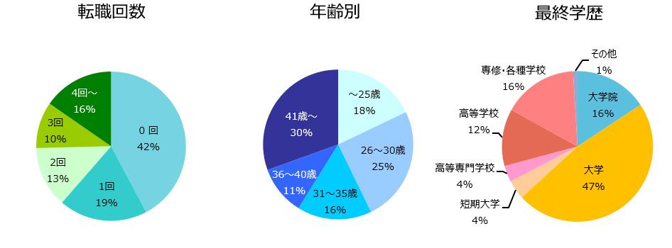 設計職(建築・土木)の登録者詳細(2019年5月)
