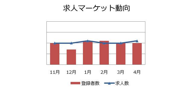 施工管理(建築・土木)の求人マーケット動向(2019年5月)