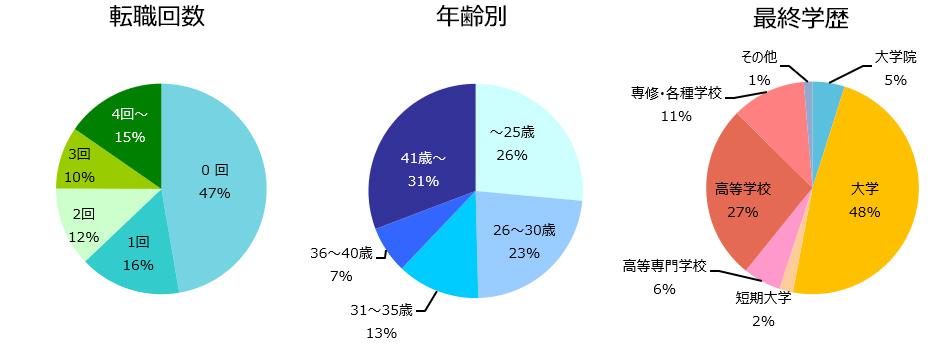 施工管理(建築・土木)の登録者詳細(2019年5月)