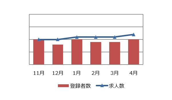 研究開発(化学)の求人マーケット動向(2019年5月)