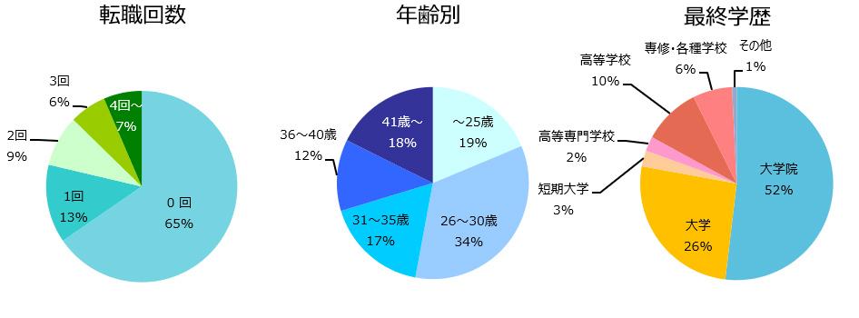 研究開発(化学)の登録者詳細(2019年5月)