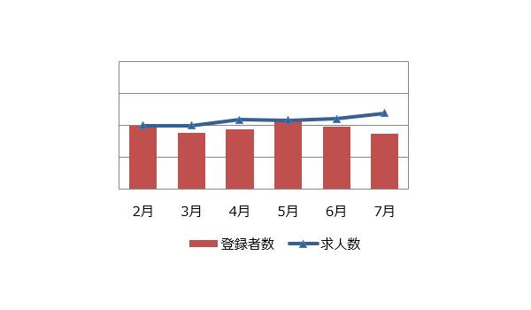 施工管理(建築・土木)の求人マーケット動向(2019年8月)
