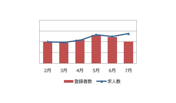 研究開発(化学)の求人マーケット動向(2019年8月)