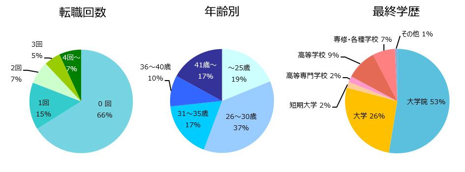 研究開発(化学)の登録者詳細(2019年11月)