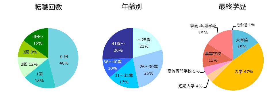 設計職(建築・土木)の登録者詳細(2019年11月)