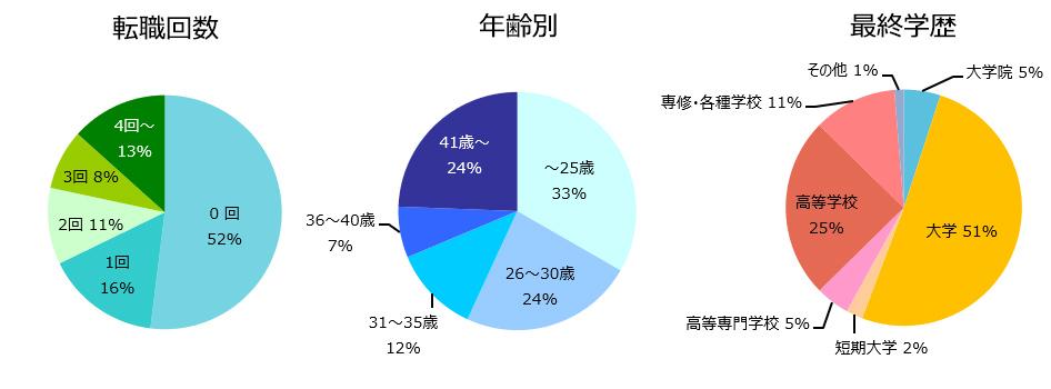 施工管理(建築・土木)の登録者詳細(2019年11月)