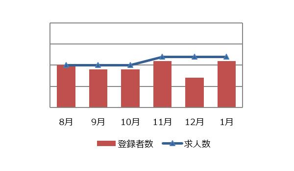 施工管理(建築・土木)の求人マーケット動向(2020年2月)
