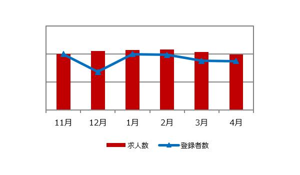 施工管理(建築・土木)の求人マーケット動向(2020年5月)