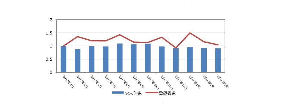 証券の保有求人件数と登録者推移(2018年4月発行)