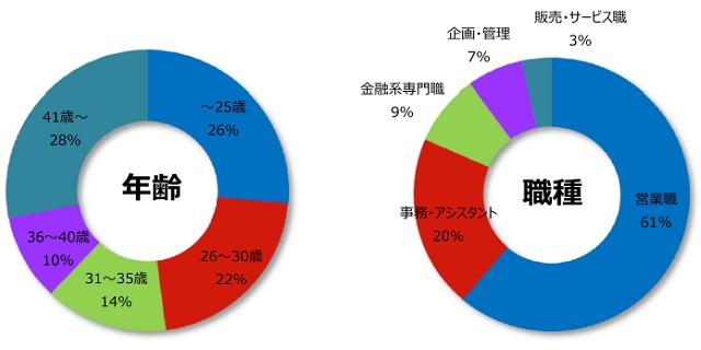 保険の登録者詳細(2018年4月発行)