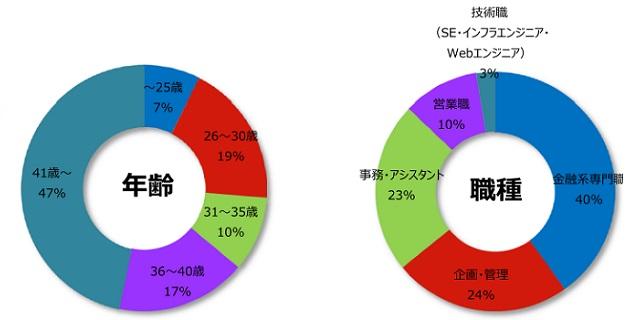 運用アセットマネジメントの登録者詳細(2018年4月発行)