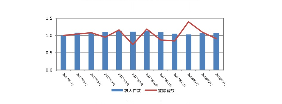 リースの保有求人件数と登録者推移(2018年4月発行)