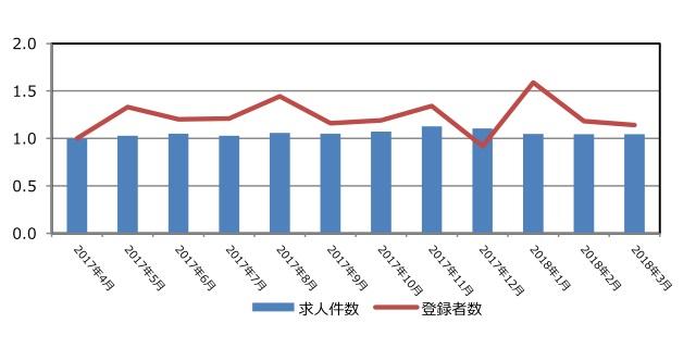 コンサルティングの保有求人件数と登録者推移(2018年4月発行)