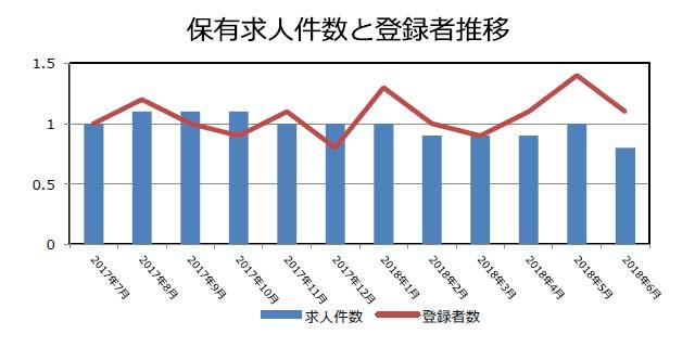 証券の保有求人件数と登録者推移(2018年7月発行)