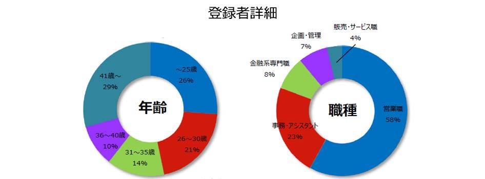 保険の登録者詳細(2018年7月発行)