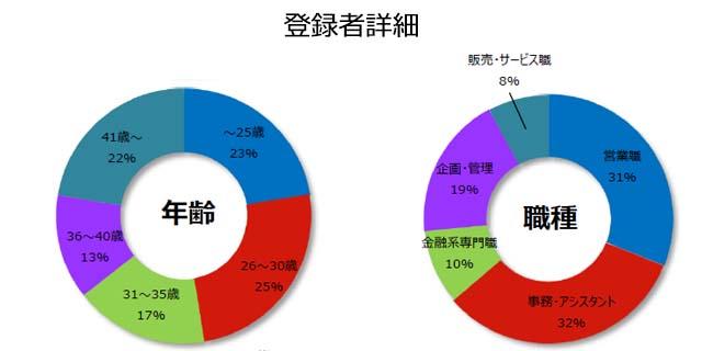 クレジット/カード/信販の登録者詳細(2018年7月発行)