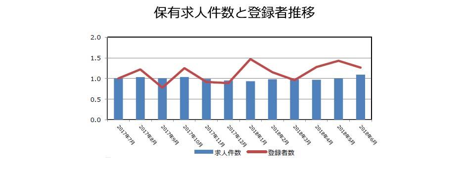 リースの保有求人件数と登録者推移(2018年7月発行)