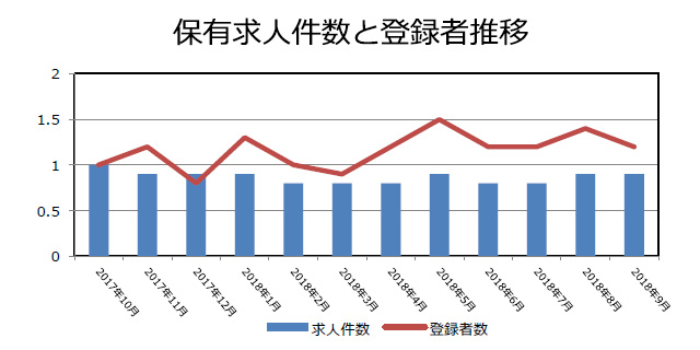 証券の保有求人件数と登録者推移(2018年10月発行)