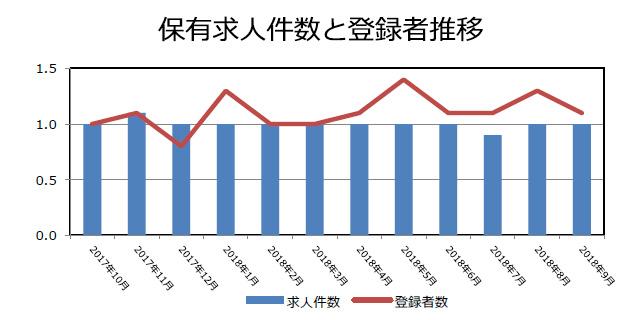 コンサルティングの保有求人件数と登録者推移(2018年10月発行)