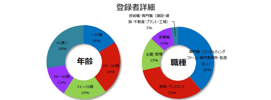 コンサルティングの登録者詳細(2018年10月発行)