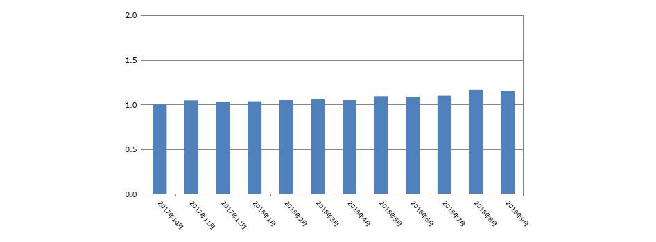 人材紹介サービス求人件数(2018年10月発行)