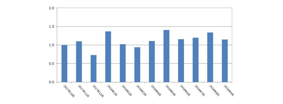 登録者数(2018年10月発行)