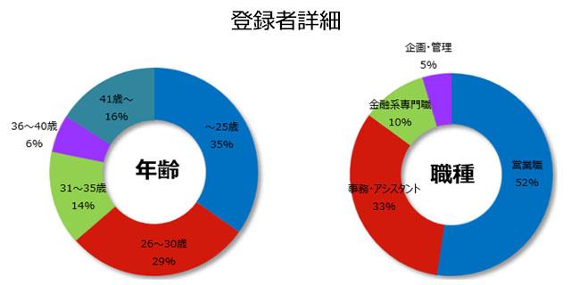 銀行の登録者詳細(2019年1月発行)