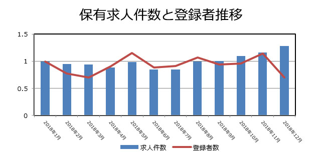 証券の保有求人件数と登録者推移(2019年1月発行)