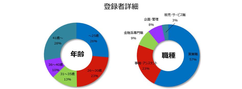 保険の登録者詳細(2019年1月発行)