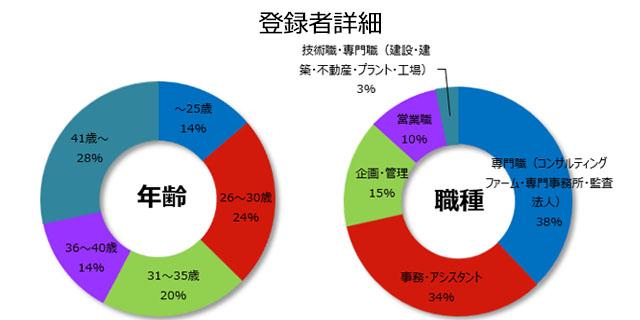 コンサルティングの登録者詳細(2019年1月発行)