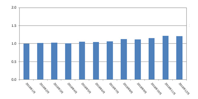 人材紹介サービス求人件数(2019年1月発行)