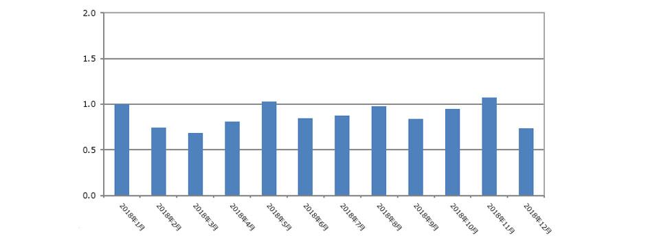 登録者数(2019年1月発行)
