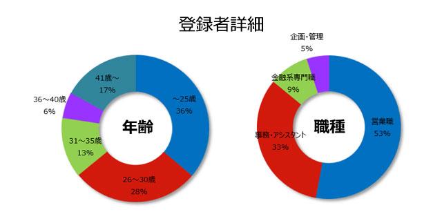 銀行の登録者詳細(2019年4月発行)