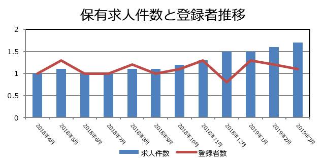 証券の保有求人件数と登録者推移(2019年4月発行)