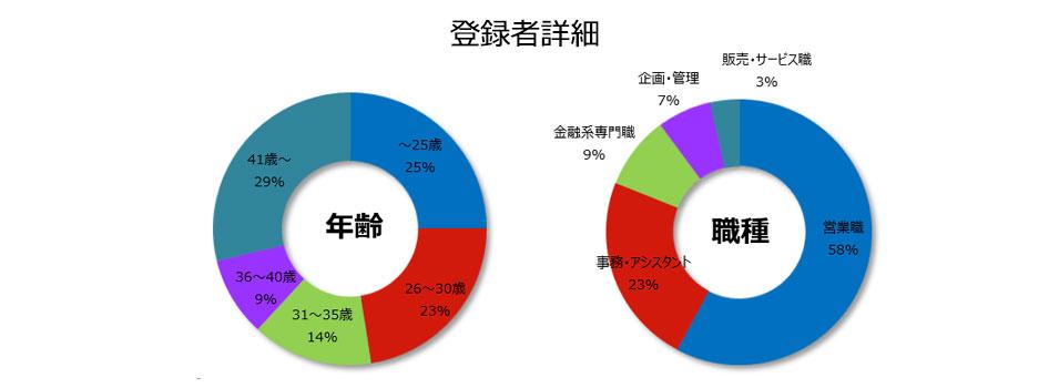 保険の登録者詳細(2019年4月発行)