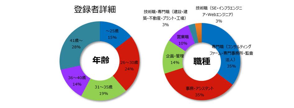 コンサルティングの登録者詳細(2019年4月発行)