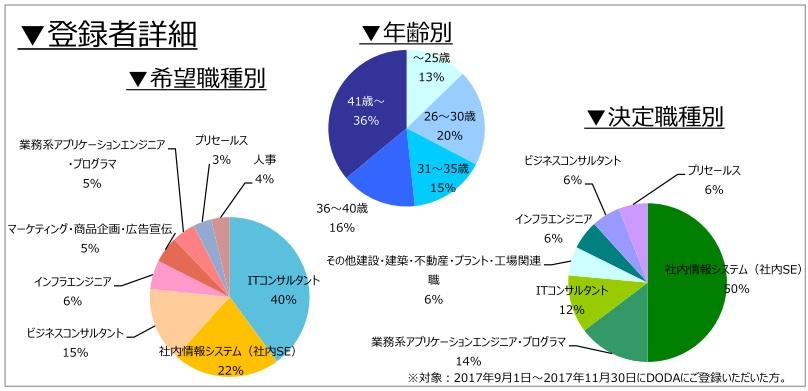 コンサルタント(業務/IT)の登録者詳細