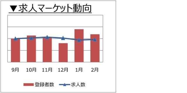 コンサルタント(業務/IT)の求人マーケット動向(2018年3月)