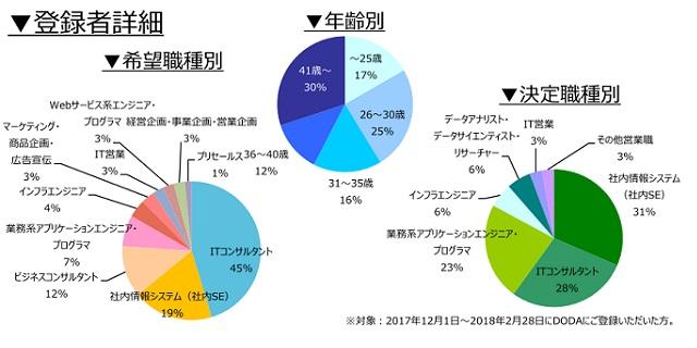 コンサルタント(業務/IT)の登録者詳細(2018年3月))