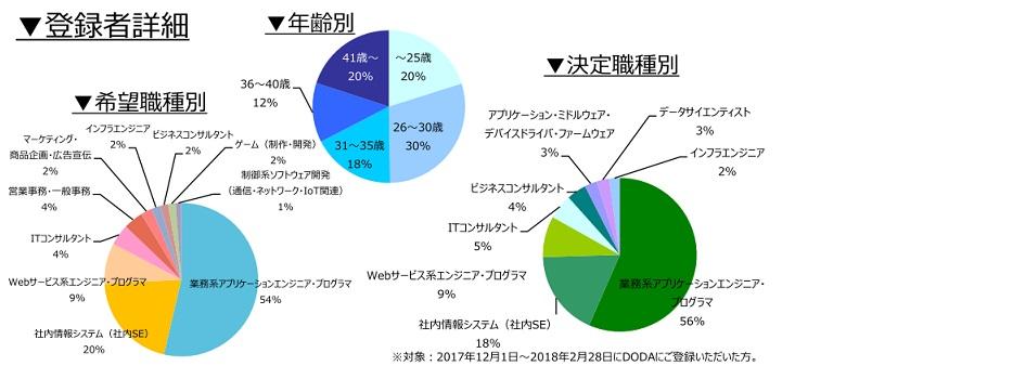 業務系SE/PGの登録者詳細(2018年3月))