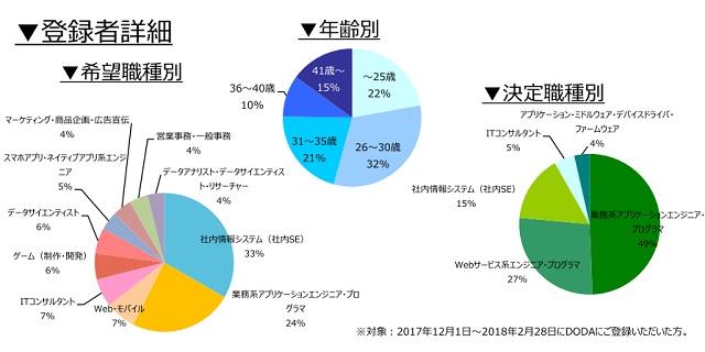 Webサービス系プロジェクトマネジャー・エンジニアの登録者詳細(2018年3月))