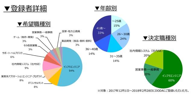 データベースエンジニアの登録者詳細(2018年3月))
