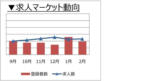 データサイエンティストの求人マーケット動向(2018年3月))