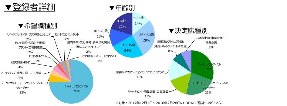 データサイエンティストの登録者詳細(2018年3月))