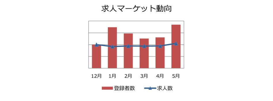 コンサルタント(業務/IT)の求人マーケット動向(2018年3月))