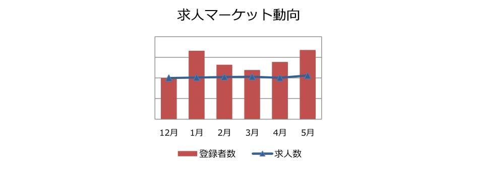 業務系SE/PGの求人マーケット動向(2018年3月))