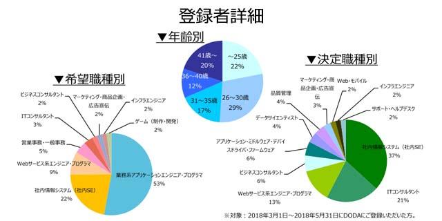 業務系SE/PGの登録者詳細(2018年6月))