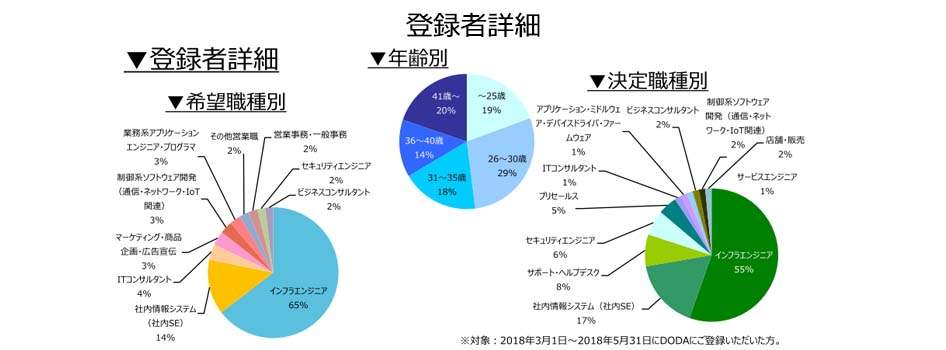 ネットワークエンジニアの登録者詳細(2018年6月))