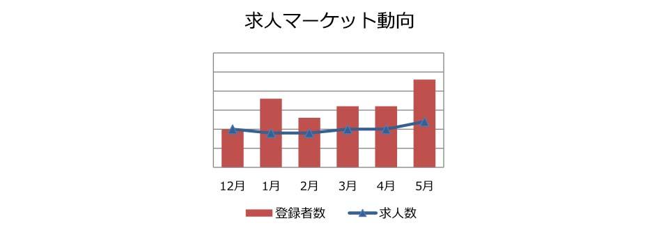 データサイエンティストの求人マーケット動向(2018年6月))